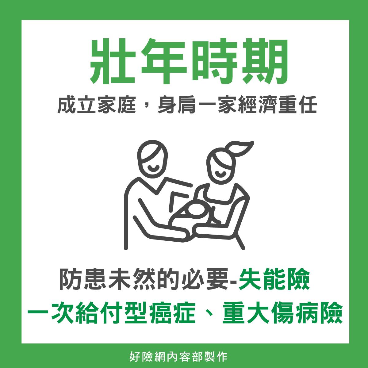 壯年保單規劃