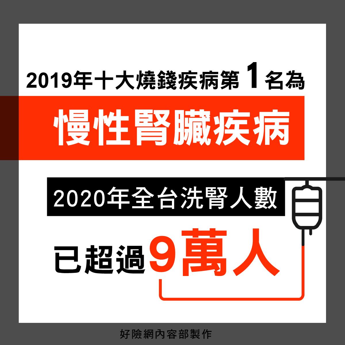 台灣洗腎人數