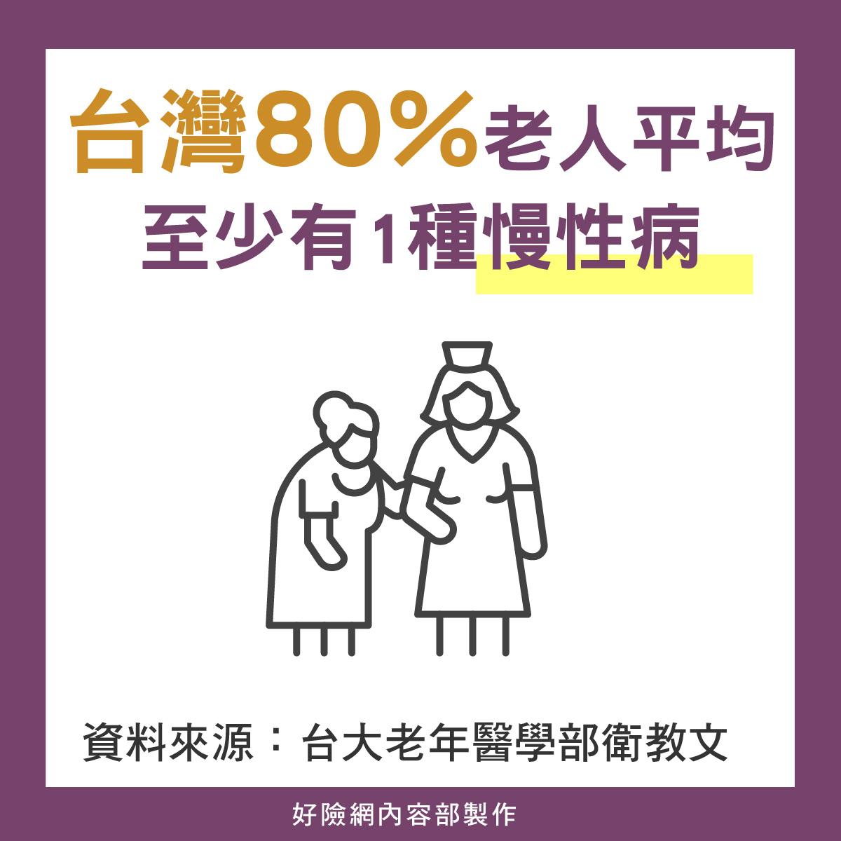 80%老人有慢性病